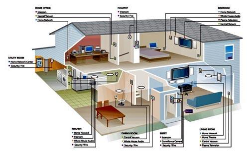 عنوان لاتین:  Sensor-Driven Wireless Lighting Control: System Solutions and Services for Intelligent Buildings  عنوان مقاله به فارسی : راه حل های سیستم و خدمات برای ساختمان های هوشمند: سنسور بی سیم کنترل روشنایی [مقاله : IEEE]
