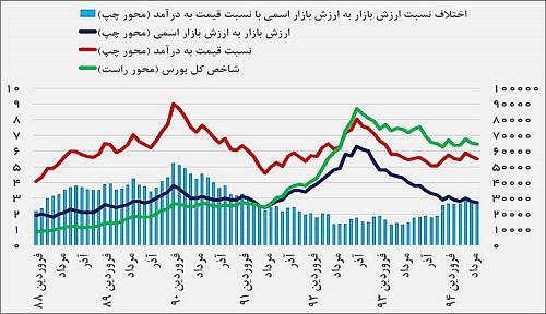 جدول نسبت ارزش بازار