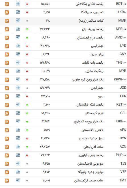 ریزش نرخ ۲۳ ارز بین بانکی + جدول