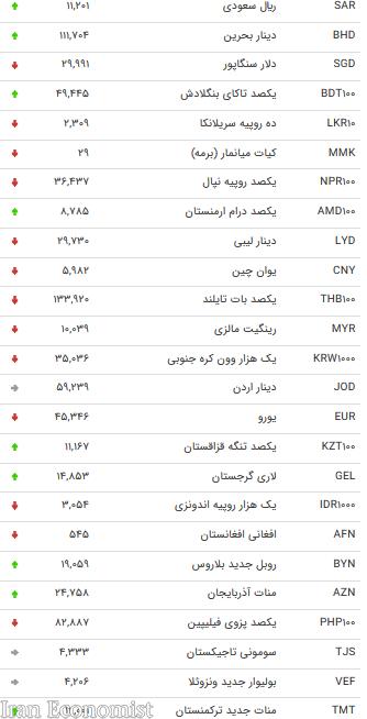 نرخ ارزهای  بین بانکی در ۱ اسفند + جدول