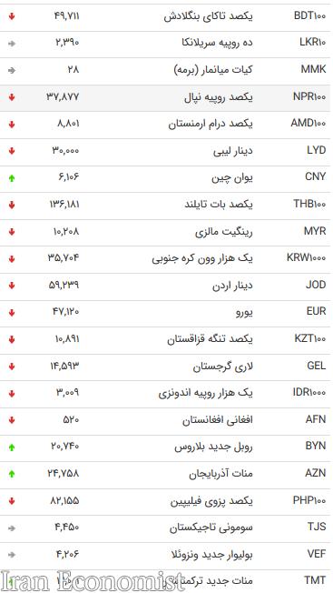 نرخ ۴۷ ارز بین بانکی در ۳۱ تیر ۹۸