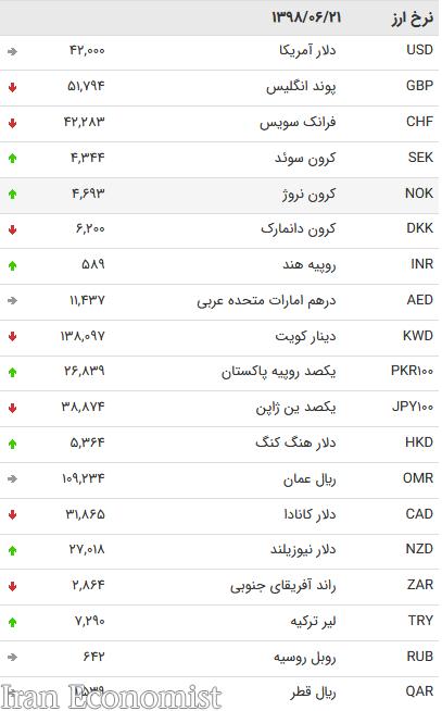 نرخ ۴۷ ارز بین بانکی در ۲۱ شهریور ۹۸ / قیمت ۱۴ ارز دولتی تغییری نکرد + جدول
