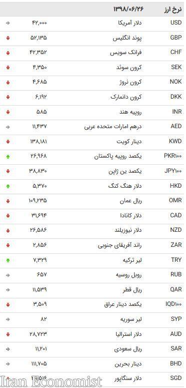 نرخ ۴۷ ارز بین بانکی در ۲۶ شهریور ۹۸