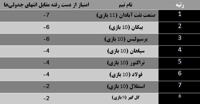 فرصت های از دست رفته صدر نشین لیگ فوتبال